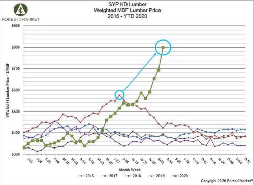 Forest2market graph
